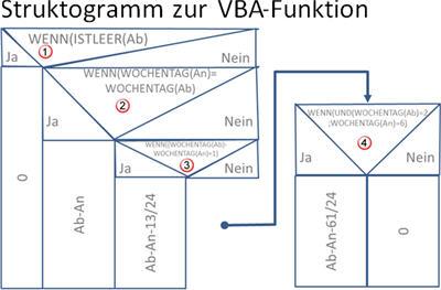 vba-funktion