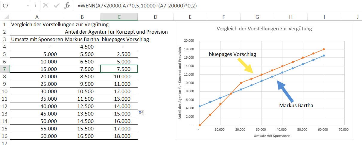 Provisionsformel-und-Visualisierung